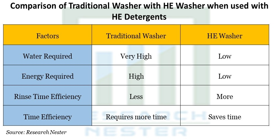 Comparison of Traditional Washer with HE Washer when used with HE Detergents