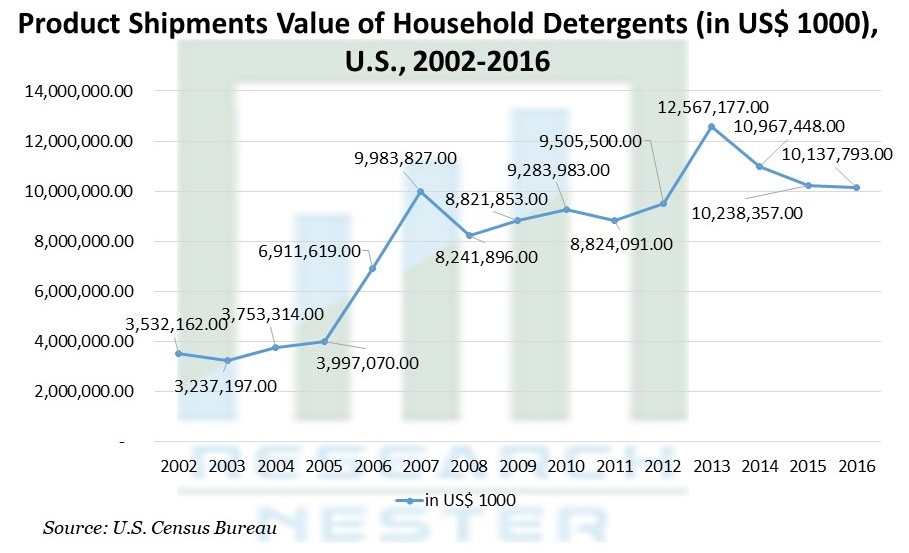 Product Shipments Value of Household Detergents