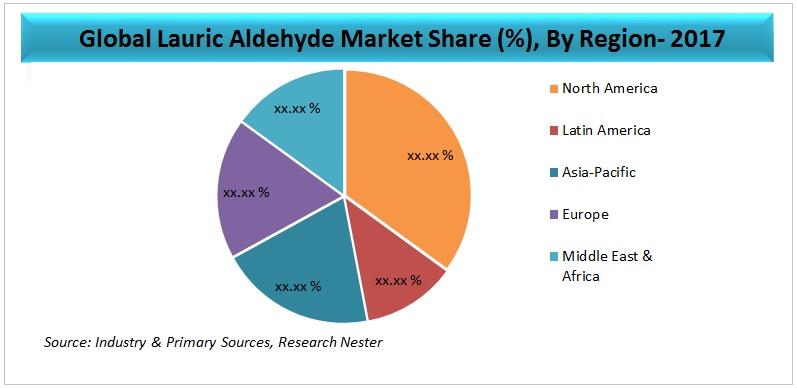 Lauric Aldehyde Market