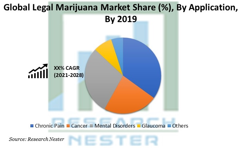 Legal Marijuana Market Share By Application