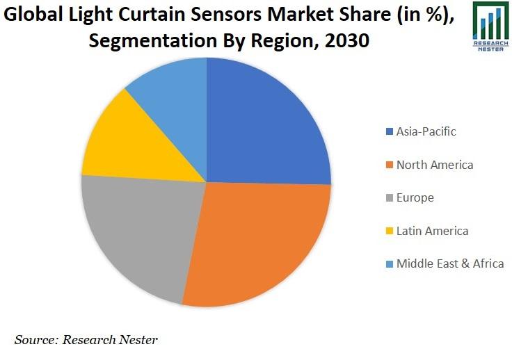 Light Curtain Sensors Market Share Graph