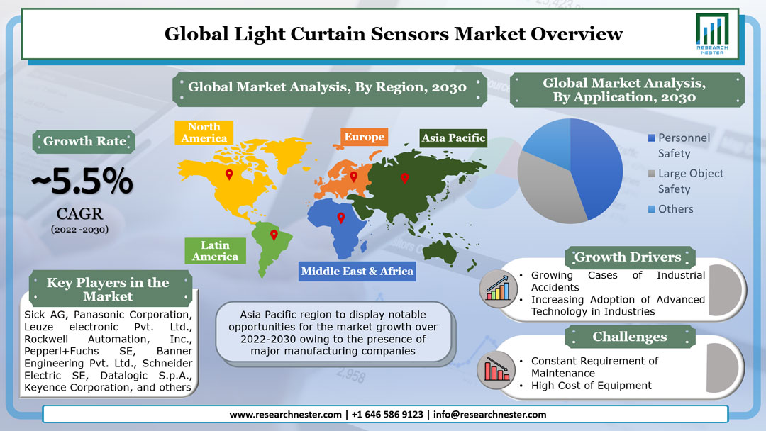 Light Curtain Sensors Market Graph