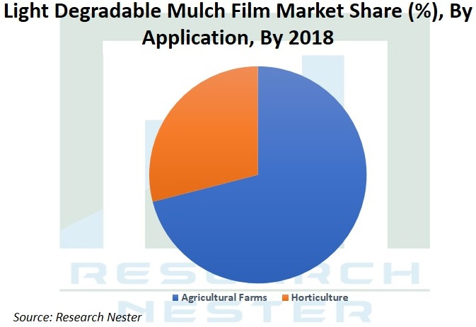 Light Degradable mulch Film market Graph