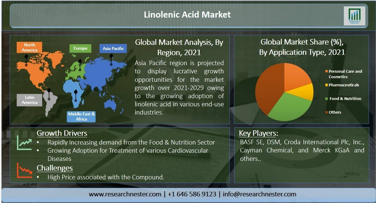 Linolenic Acid Market