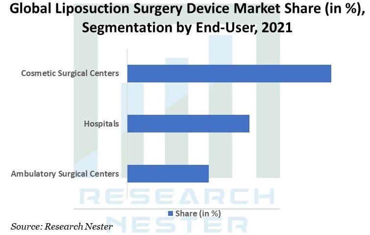 Liposuction Surgery Device Market Graph