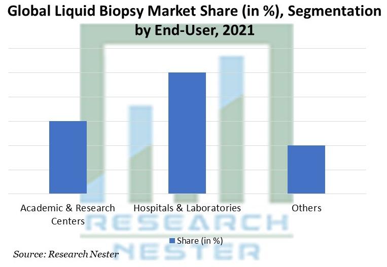 Liquid Biopsy Market Share, Segmentation by End-User