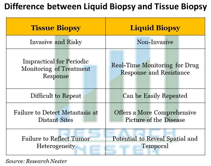 Difference between Liquid Biopsy and Tissue Biopsy