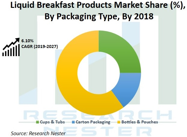 Liquid Breakfast Products Market Share Graph
