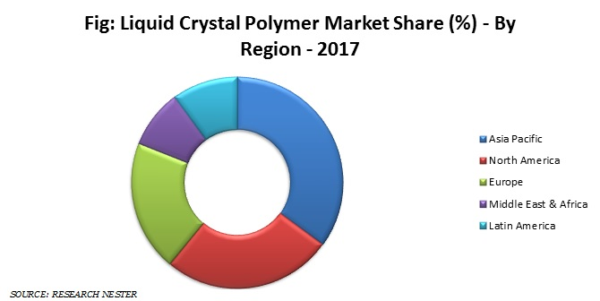 Liquid Crystal Polymers Market Size: Global Industry Demand, Growth