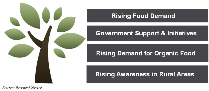 Rising Food Demand