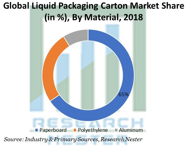 Liquid Packaging Carton Market Share By Material
