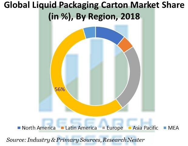 Liquid Packaging Carton Market Share