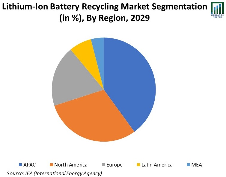 Lithium-Ion-Battery-Recycling-Market