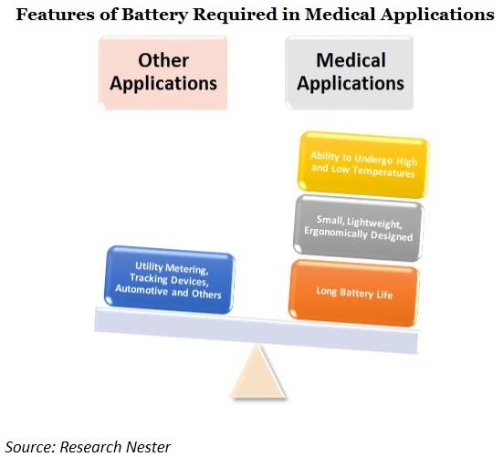 lithium thionyl chloride battery market demand