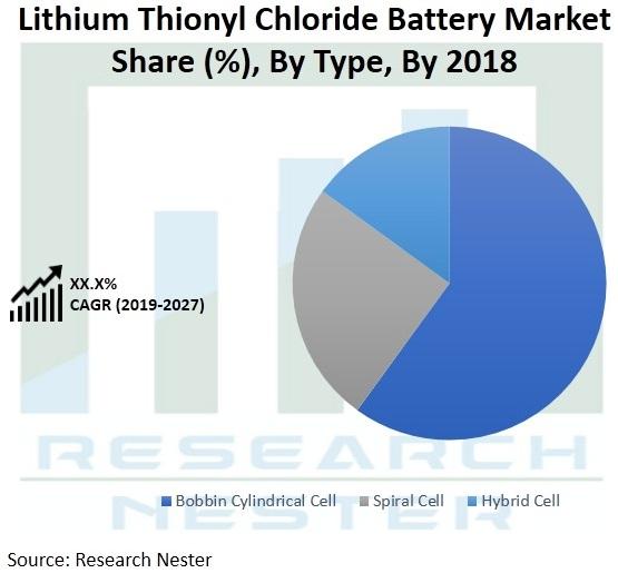 Lithium thionyl chloride battery market scope