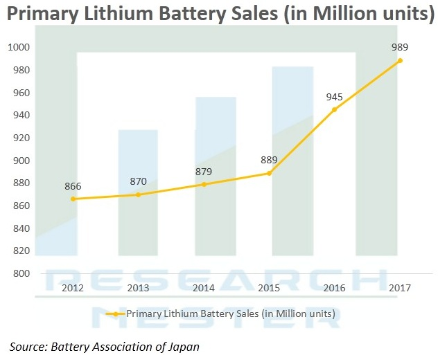 lithium thionyl chloride battery market