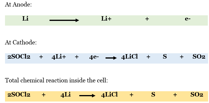 lithium thionyl chloride battery scope