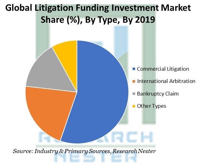 Litigation Funding Investment Market Share