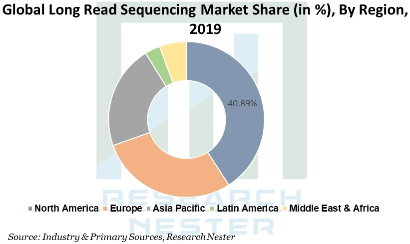 Long Read Sequencing Market Graph