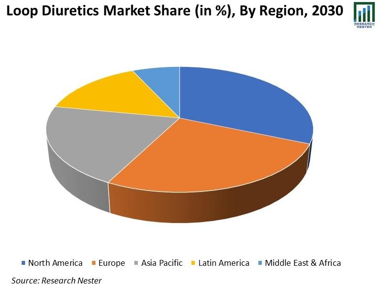 Loop-Diuretics-Market-Share