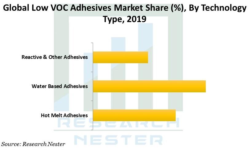 Low VOC Adhesives Market Graph