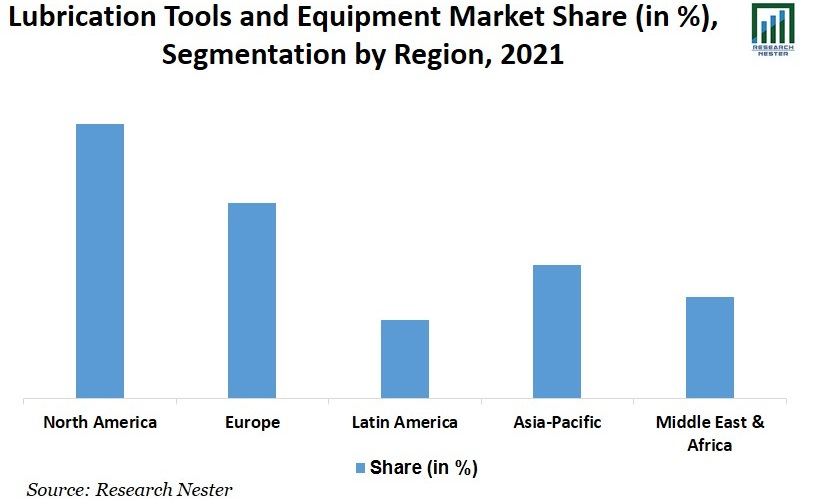 Lubrication Tools and Equipment Market Size