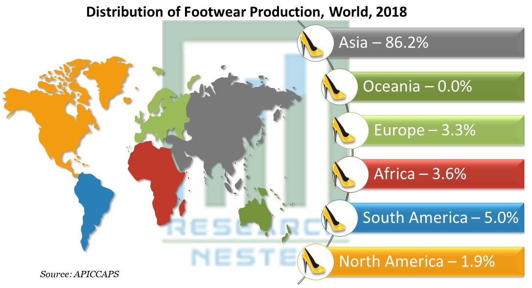 Distribution of Footwear Production