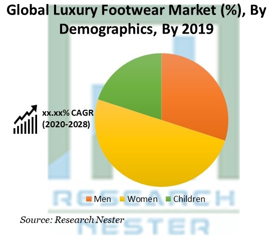 Luxury Footwear Market