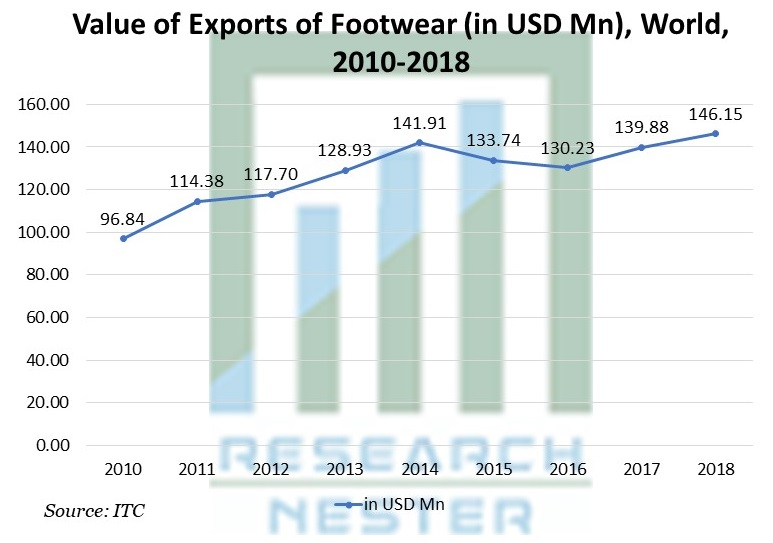 Value of Exports of Footwear