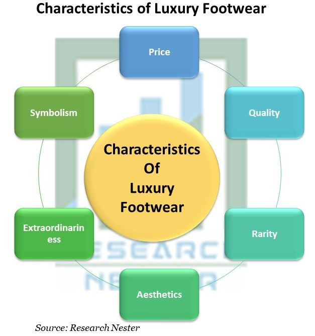 Characteristics of Luxury Footwear