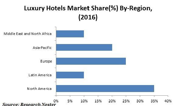 Luxury Hotels market