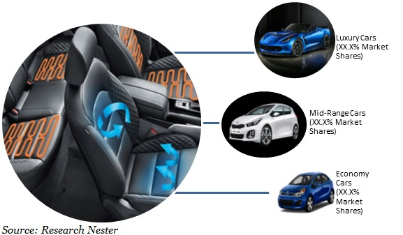 Auto Ventilated Seats Market Size Global Industry Demand Growth