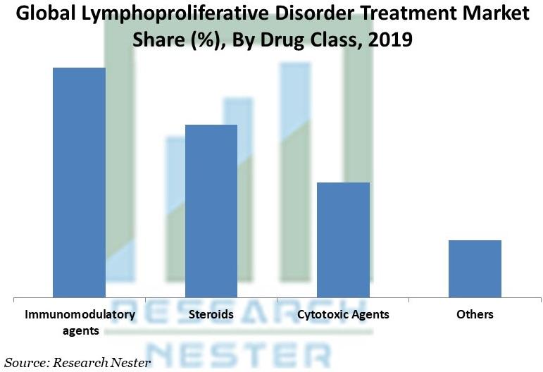 Lymphoproliferative Disorder Treatment Market Share