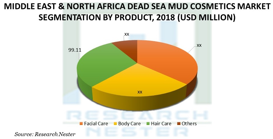 Middle East & North Africa Dead Sea Mud Cosmetics Market
