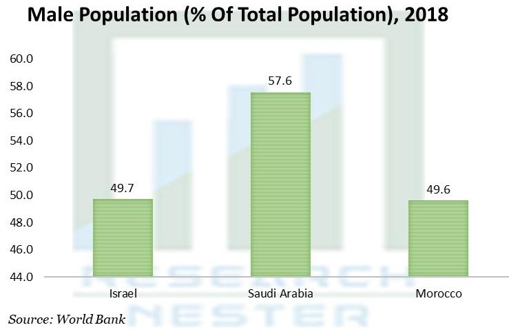 Male Population