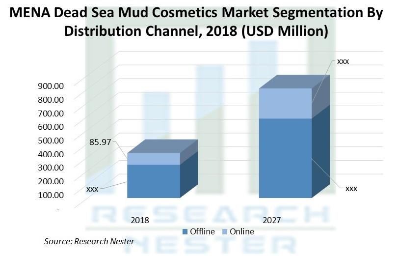 MENA Dead Sea Mud Cosmetics Market