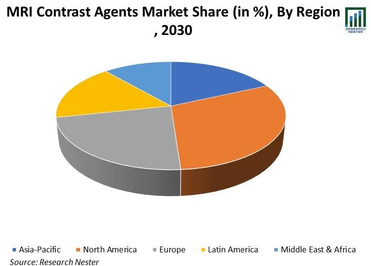 MRI-Contrast-Agents-Market-Share