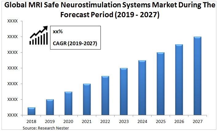 MRI safe neurostimulation systems market Graph