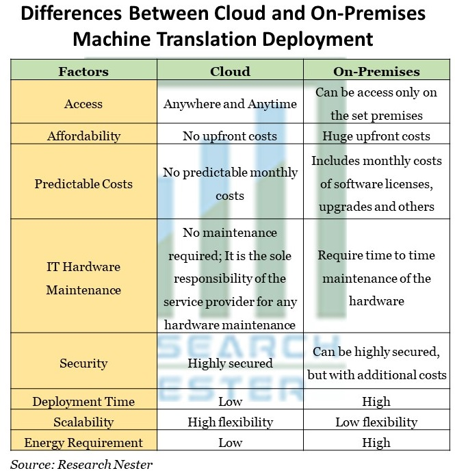 Differences Between Cloud and On-Premises Machine Translation Deployment