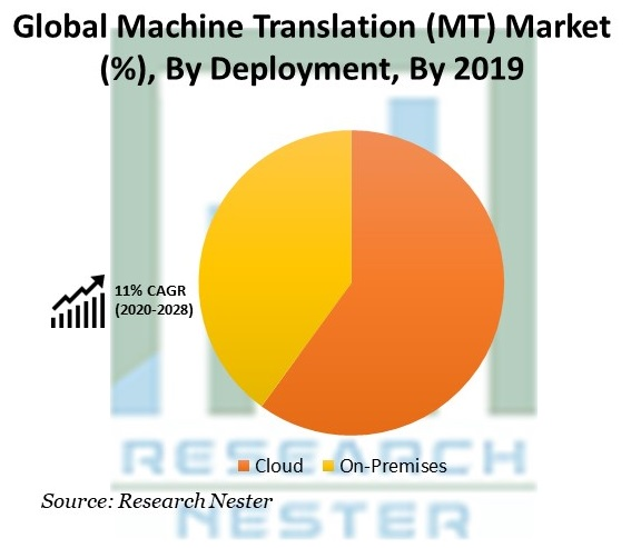 Machine Translation (MT) Market