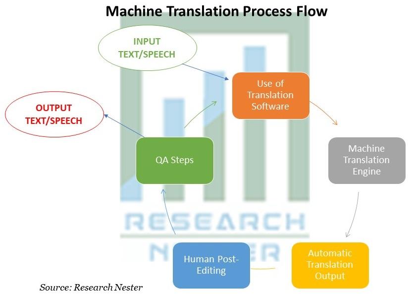 Machine Translation Process Flow
