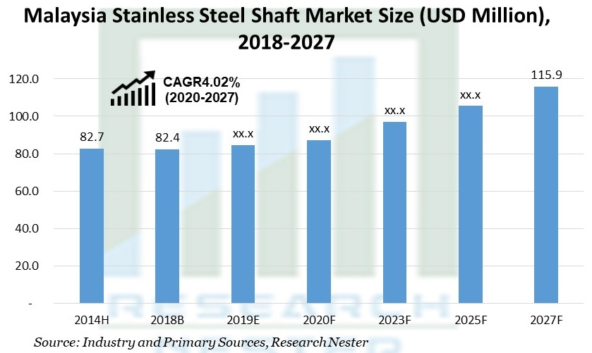 Malaysia Stainless Steel Shaft Market Size