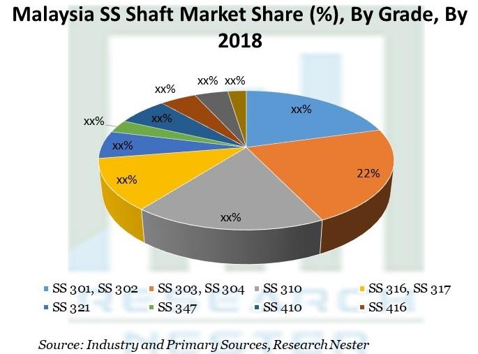 Malaysia SS Shaft Market Share