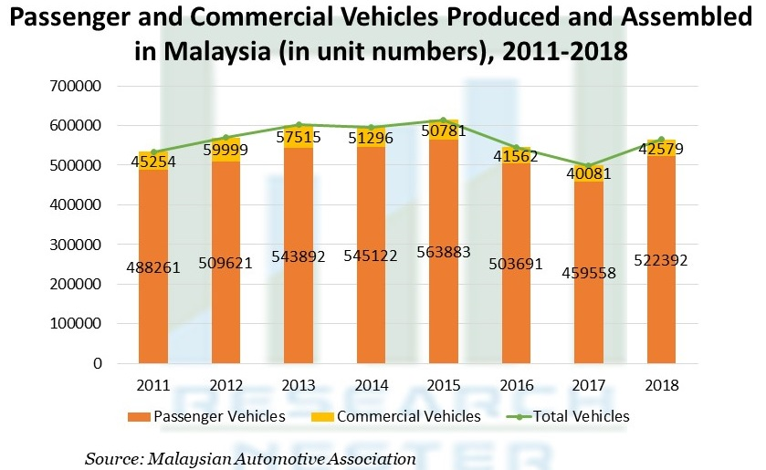 Passenger and Commercial Vehicles Produced and Assembled in Malaysia