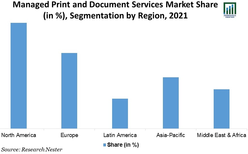 Managed-Print-and-Document-Services-Market-Share