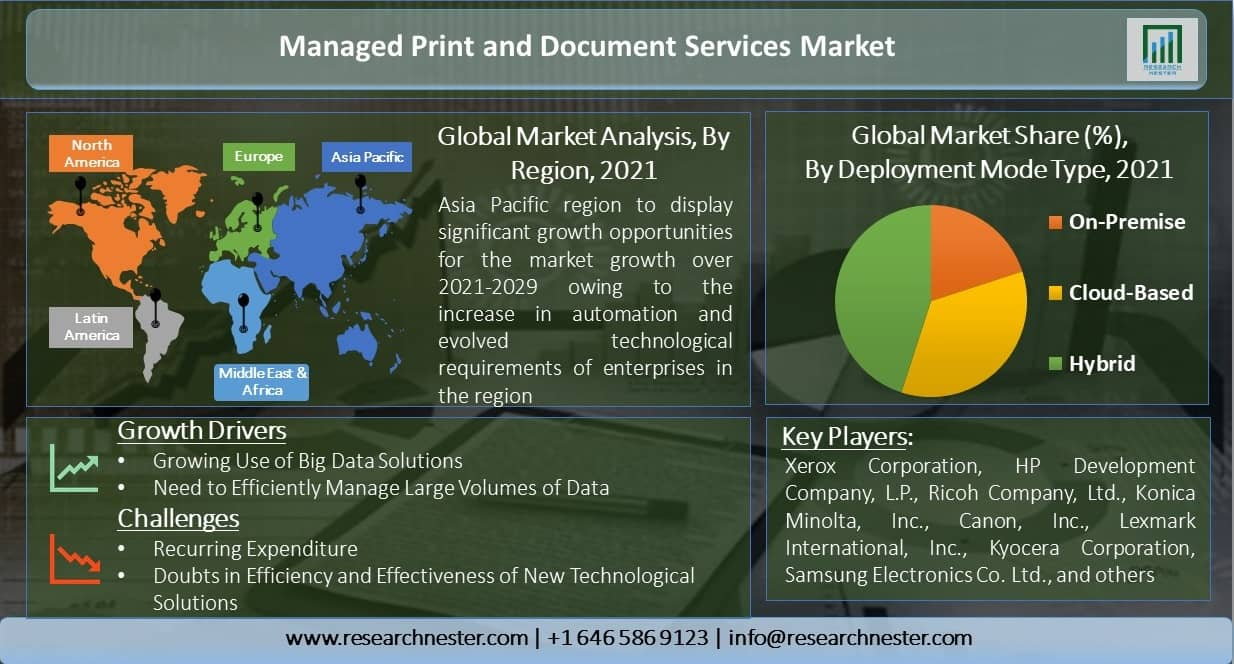 Managed-Print-and-Document-Services-Market