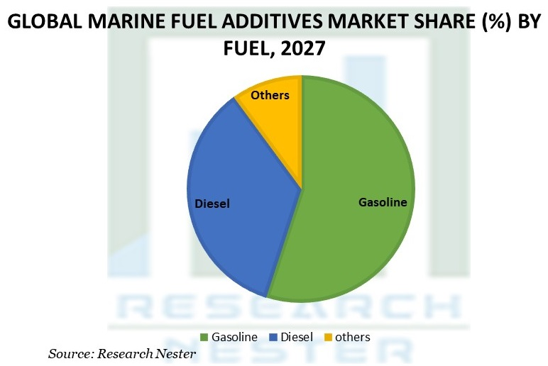 Marine Fuel Additives Market