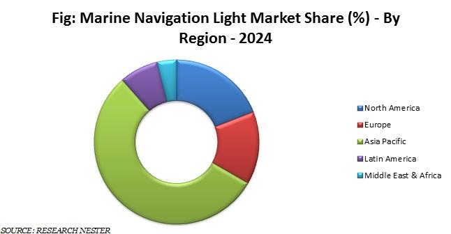 Marine Navigation Light Market