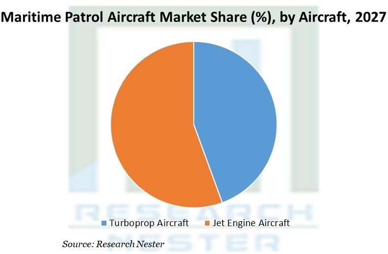 Maritime Patrol Aircraft System Market