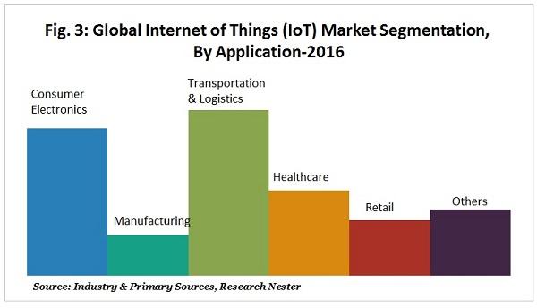 IOT market segmentation